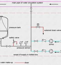 installation diagram of automatic pump controlled pressurisation unit with pressure tank [ 1134 x 738 Pixel ]
