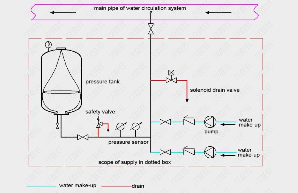 medium resolution of installation diagram of automatic pump controlled pressurisation unit with pressure tank
