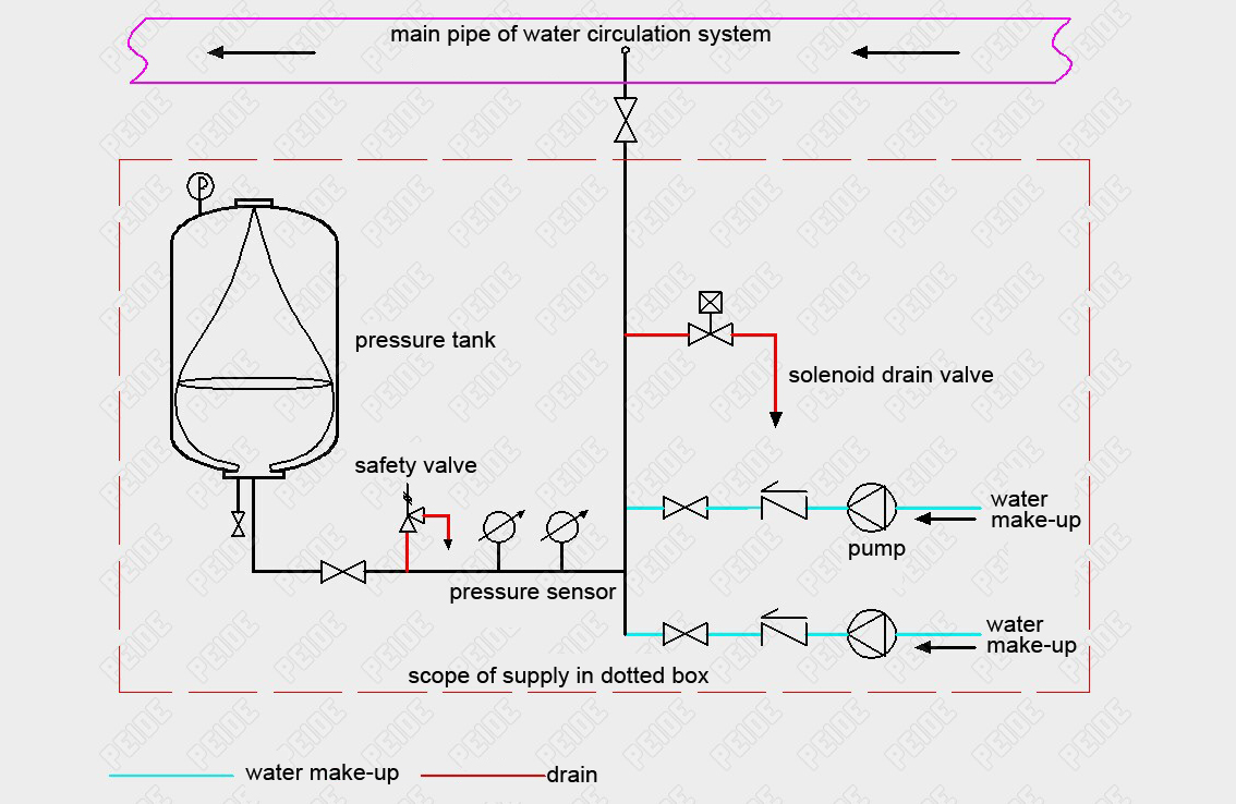 hight resolution of installation diagram of automatic pump controlled pressurisation unit with pressure tank