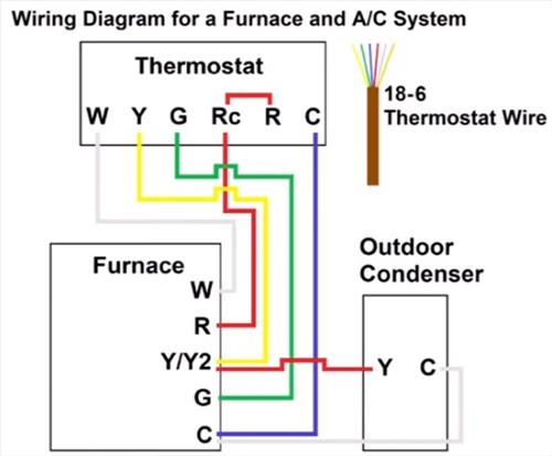 furnace thermostat wiring and troubleshooting – hvac how to