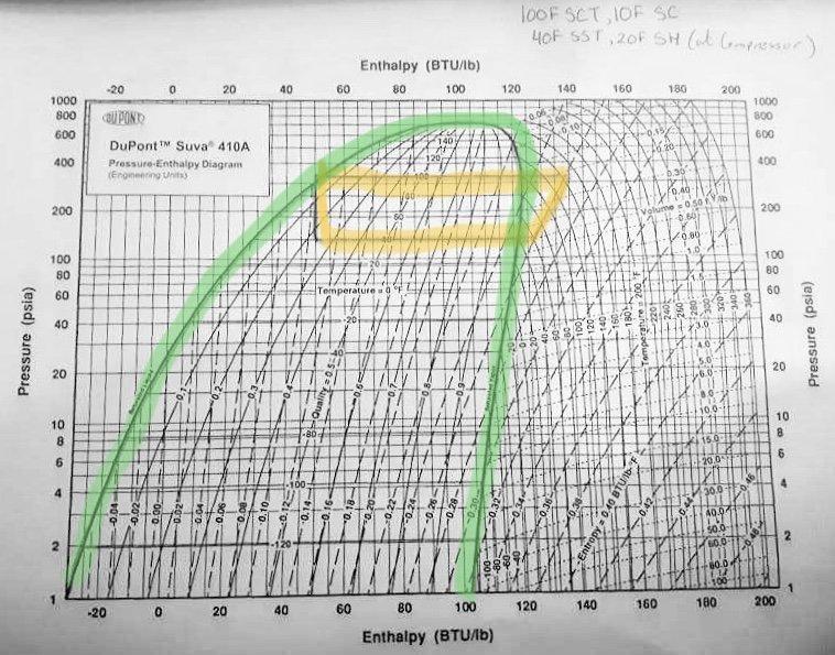 pressure enthalpy diagram example hvac school r410a pressure temperature enthalpy chart r410a pressure enthalpy diagram #1