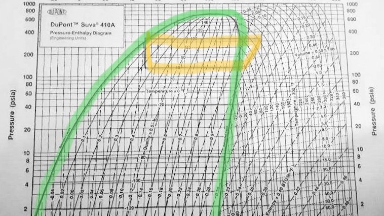 Pressure / Enthalpy Diagram Example - HVAC School