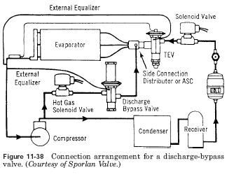 Copeland Scroll Wiring Diagram Refrigeration Externally Equalized Bypass Valves Hvac Troubleshooting