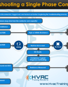 Get our compressor troubleshooting flow chart also air conditioning motors rh hvactrainingsolutions