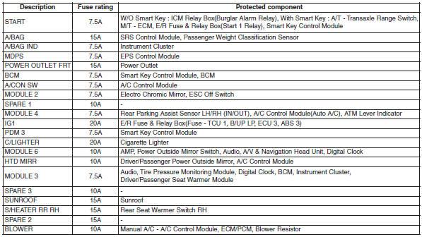 2013 Hyundai Accent Fuse Box Hyundai Veloster Fuse Relay Panel Description Fuses