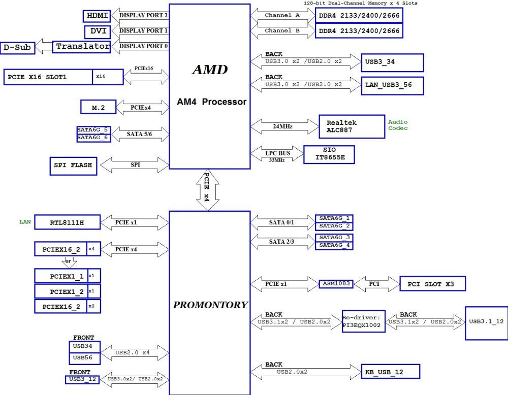 medium resolution of apparently all the io from the a b x300 small form factor chipsets comes straight from the soc too