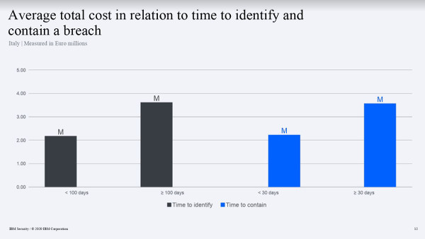 IBM Cost of a Data Breach_3