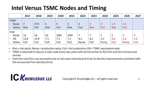 intel vs tsmc processi 31 03 2021