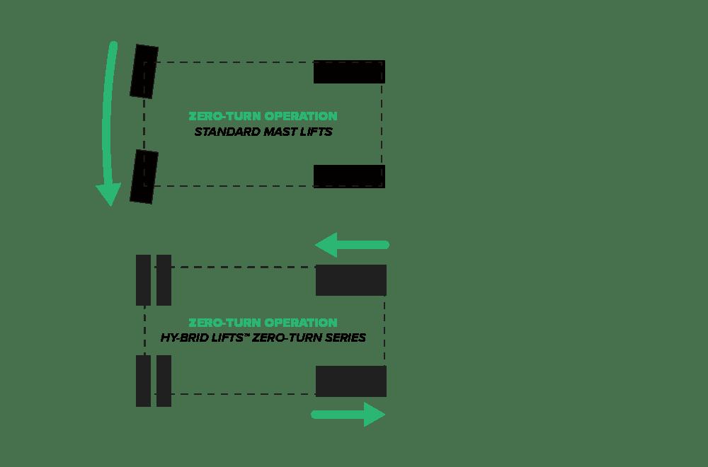 Zero-Turn Series Scissor Lifts