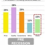 penn-schoen-green-pre-recession-purchasing-decisions-april-2009jpg4
