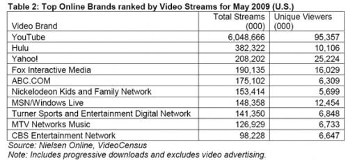 nielsen-online-top-video-brands-ranked-video-streams-may-2009.jpg