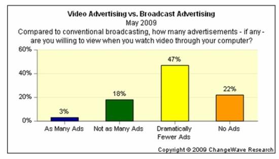 changewave-tolerance-online-video-tv-advertising-may-2009