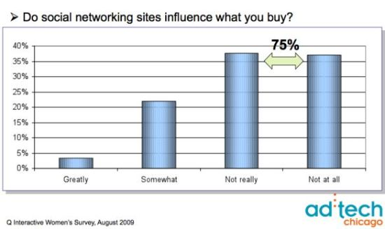 q-interactive-women-adtech-social-networking-sites-influence-purchases-august-2009
