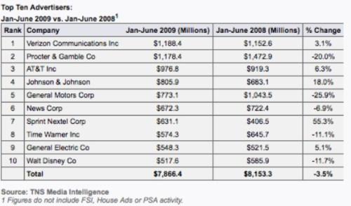 tns-mi-top-10-advertisers-h1-2009