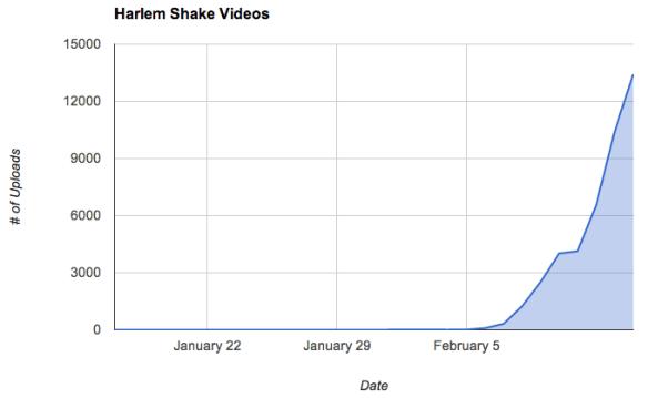 Harlem Shake Upload Rate