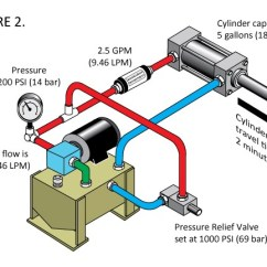 Hydraulic Ram Diagram Coleman Rv Air Conditioner Wiring Cylinder Rod Travel Is Slower Than Normal Do I Find The Point Whenever A Machine Operator Complains That Or Motor Slows Down What Saying