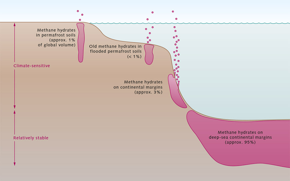 Alternate forms of methane hydrate accumulations in oceanic deposits