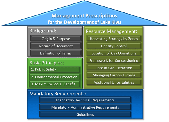 Management Prescriptions Graphic of Contents