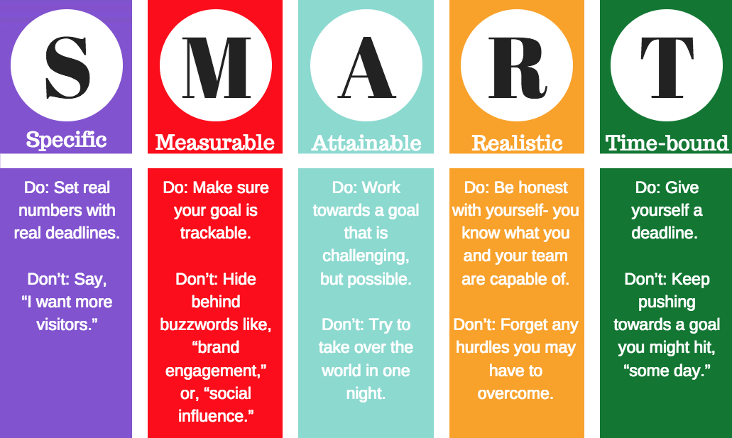 smart goals marketing hubspot inbound 2
