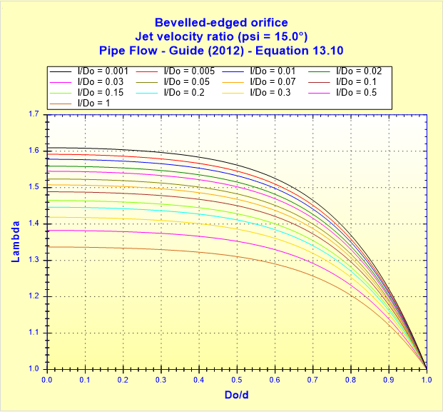 Bevelled-edged orifice - Jet velocity ratio (psi _ 15.0°) - Pipe Flow - Guide (2012) - Equation 13.10