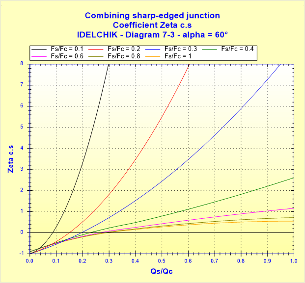 Combining sharp-edged junction - Coefficient Zeta c.s - IDELCHIK - Diagram 7-3