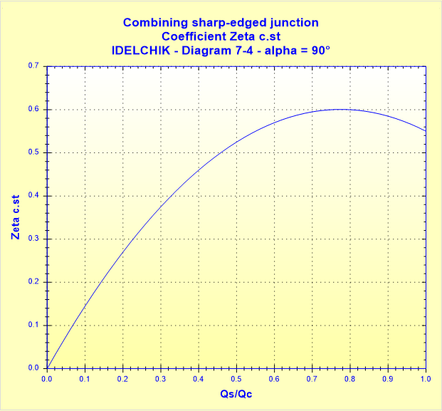 Combining sharp-edged junction - Coefficient Zeta c.st - IDELCHIK - Diagram 7-4