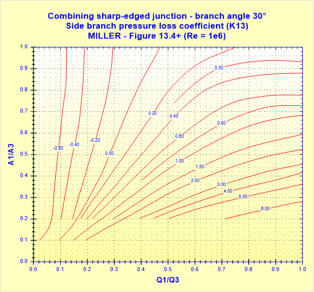 Combining sharp-edged junction - branch angle 30° - Side branch pressure loss coefficient (K13) - MILLER - Figure 13.4+