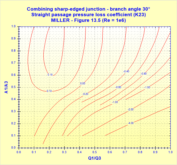 Combining sharp-edged junction - branch angle 30° - Straight passage pressure loss coefficient (K23) - MILLER - Figure 13.5