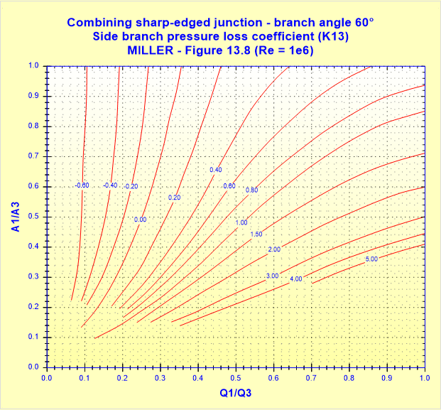 Combining sharp-edged junction - branch angle 60° - Side branch pressure loss coefficient (K13) - MILLER - Figure 13.8