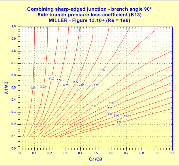 Combining sharp-edged junction - branch angle 90° - Side branch pressure loss coefficient (K13) - MILLER - Figure 13.10+