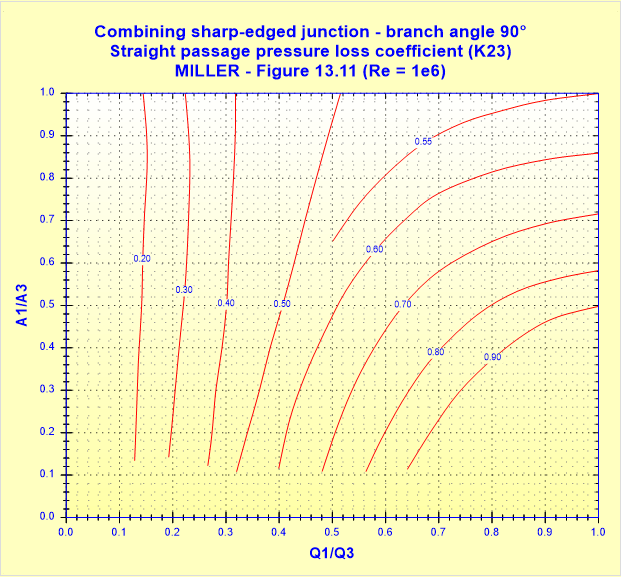 Combining sharp-edged junction - branch angle 90° - Straight passage pressure loss coefficient (K23) - MILLER - Figure 13.11