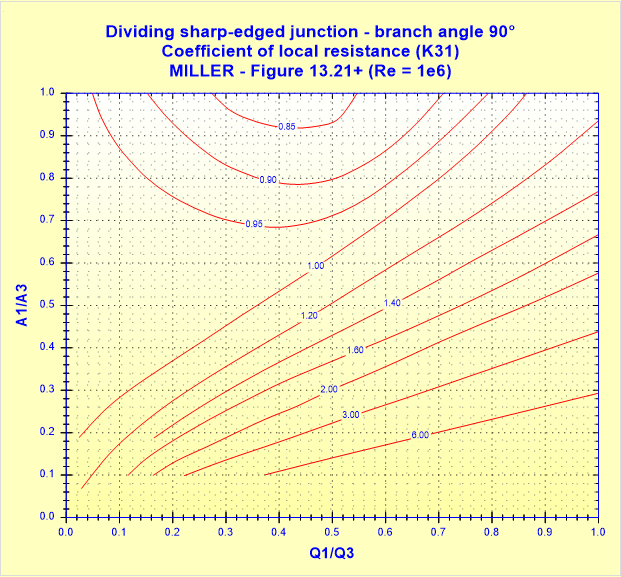 Dividing sharp-edged junction - branch angle 90° - Coefficient of local resistance (K31) - MILLER - Figure 13.21+