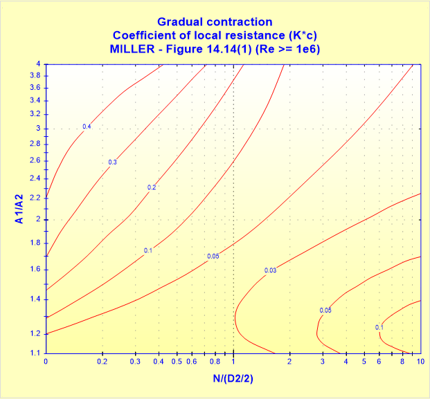 Gradual contraction - Coefficient of local resistance (Kc) - MILLER - Figure 14.14(1)