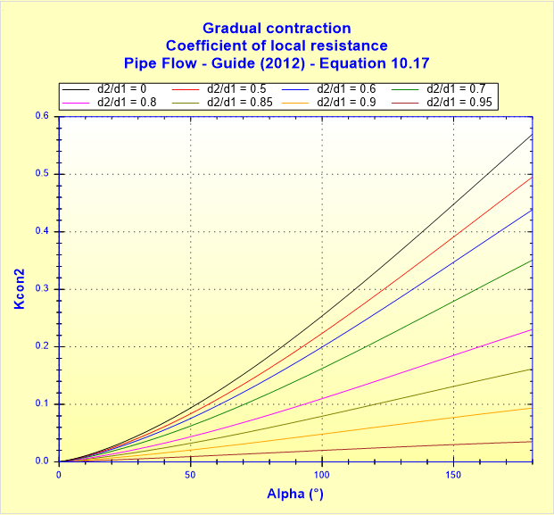 Gradual contraction - Coefficient of local resistance - Pipe Flow - Guide (2012) - Equation 10.17
