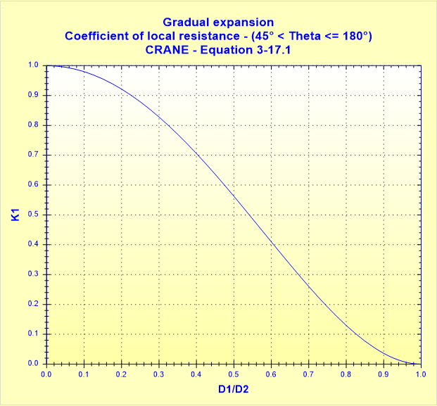 Gradual expansion - Coefficient of local resistance - (45° _ Theta __ 180°) - CRANE - Equation 3-17.1