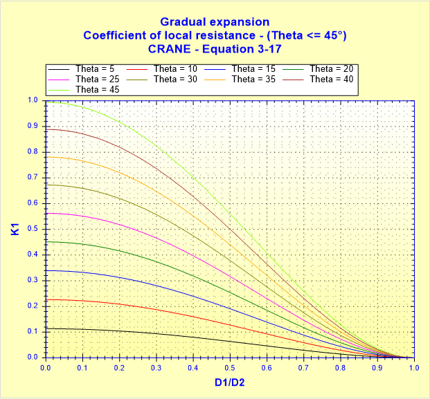 Gradual expansion - Coefficient of local resistance - (Theta __ 45°) - CRANE - Equation 3-17