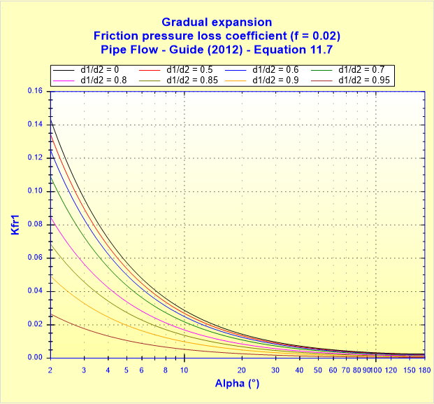 Gradual expansion - Friction pressure loss coefficient (f _ 0.02) - Pipe Flow - Guide (2012) - Equation 11.7
