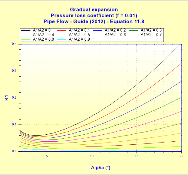 Gradual expansion - Pressure loss coefficient (f _ 0.01) - Pipe Flow - Guide (2012) - Equation 11.8