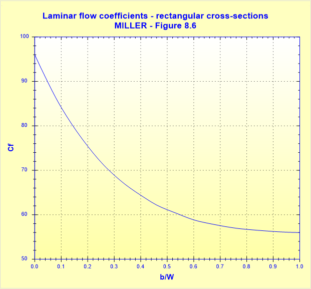 Laminar flow coefficients - rectangular cross-sections - MILLER - Figure 8.6