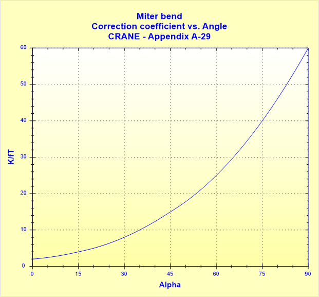 Miter bend - Correction coefficient vs. Angle - CRANE - Appendix A-29