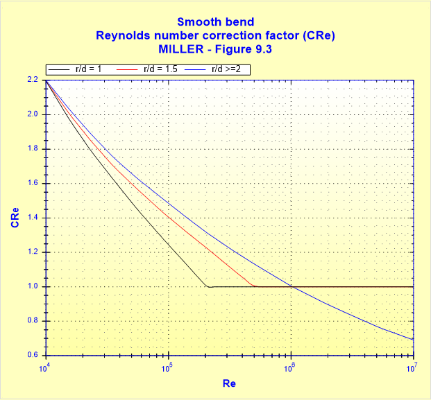 Smooth bend - Reynolds number correction factor (CRe) - MILLER - Figure 9.3
