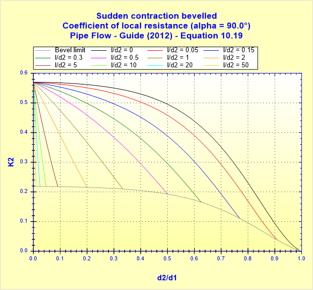 Sudden contraction bevelled - Coefficient of local resistance (alpha _ 90.0°) - Pipe Flow - Guide (2012) - Equation 10.19