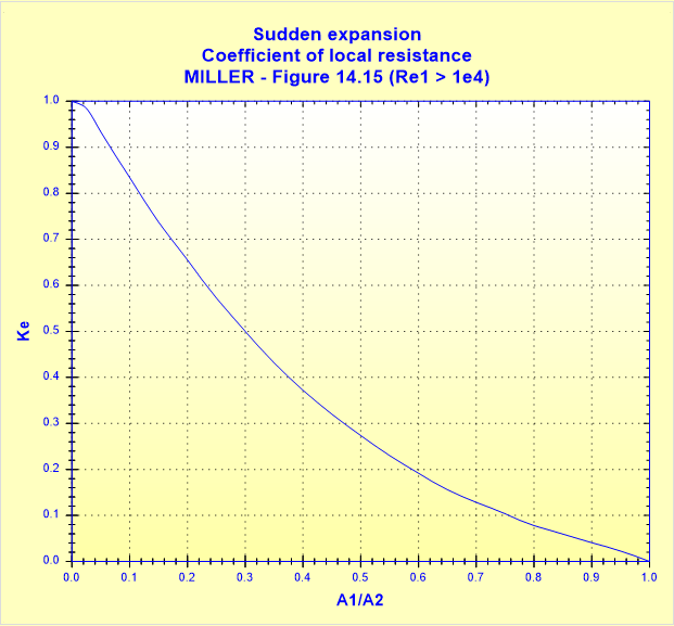 Sudden expansion - Coefficient of local resistance - MILLER - Figure 14.15