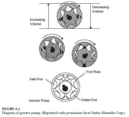 Hydraulic Fixed Displacement Pump Basic Principle