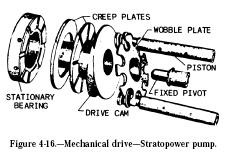 Hydraulic Piston Pump Schematic, Hydraulic, Free Engine