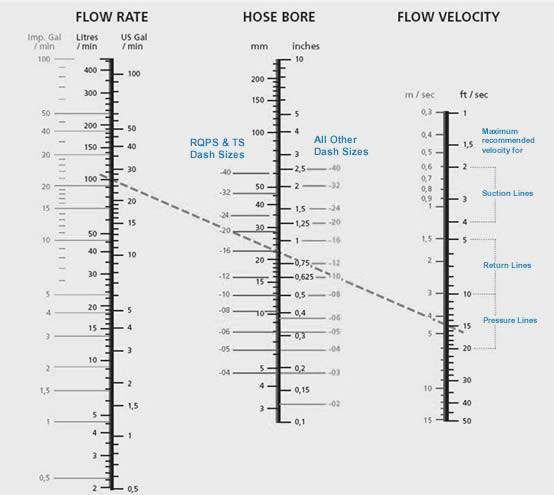 Relationships Between Hose ID, Fluid Rate, and Fluid Velocity