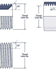 flared male tubing has seat the female end of inverted flare that provides sealing surface threads engage to form also hydraulic fitting thread chart hydraulics direct rh hydraulicsdirect