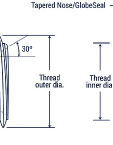 The threads of two halves engage to form  mechanically strong connection this finds many applications in hydraulic systems also fitting thread chart hydraulics direct rh hydraulicsdirect