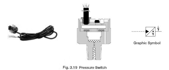 Pressure Control Valves: Yuken Pressure Switches