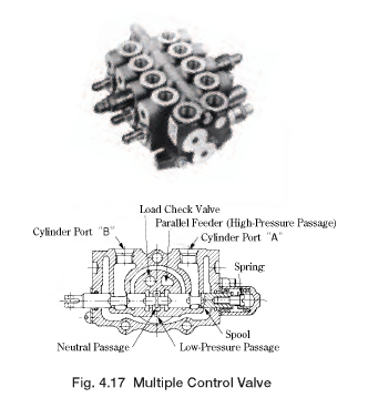 Directional Control Valves: Yuken Multiple Control Valves